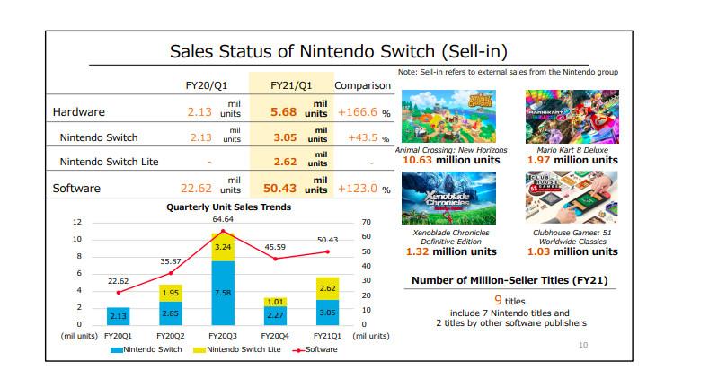 Nintendo's financial earnings data.