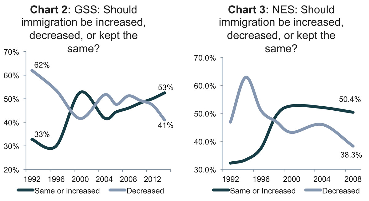 Immigration increased/decreased
