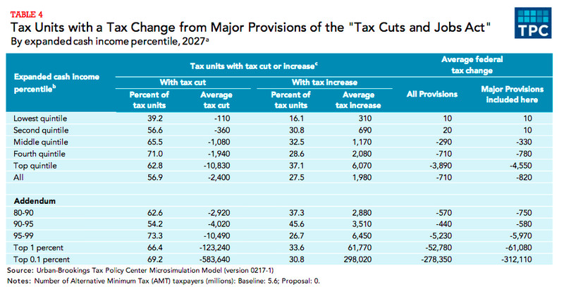 Tax Policy Center, winers and losers from tax plan in 2027
