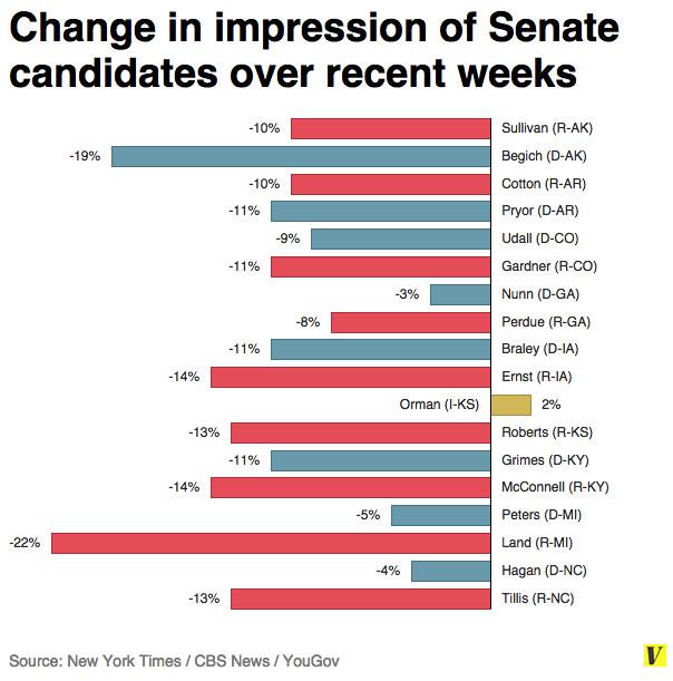 Senate candidate impressions