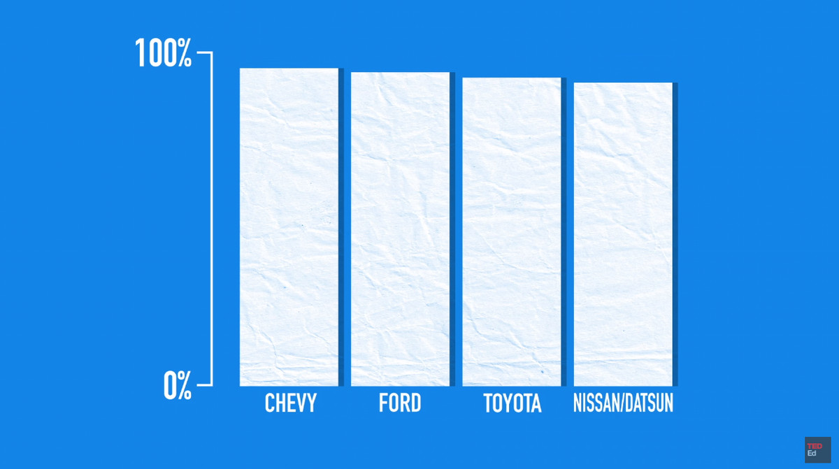 A chart of how long people keep their cars, by brand.