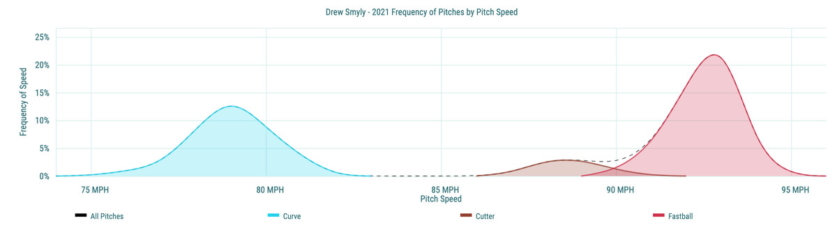Drew Smyly- 2021 Frequency of Pitches by Pitch Speed