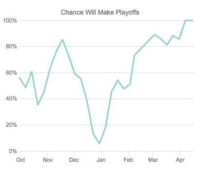 13-14 Wild Playoff Odds