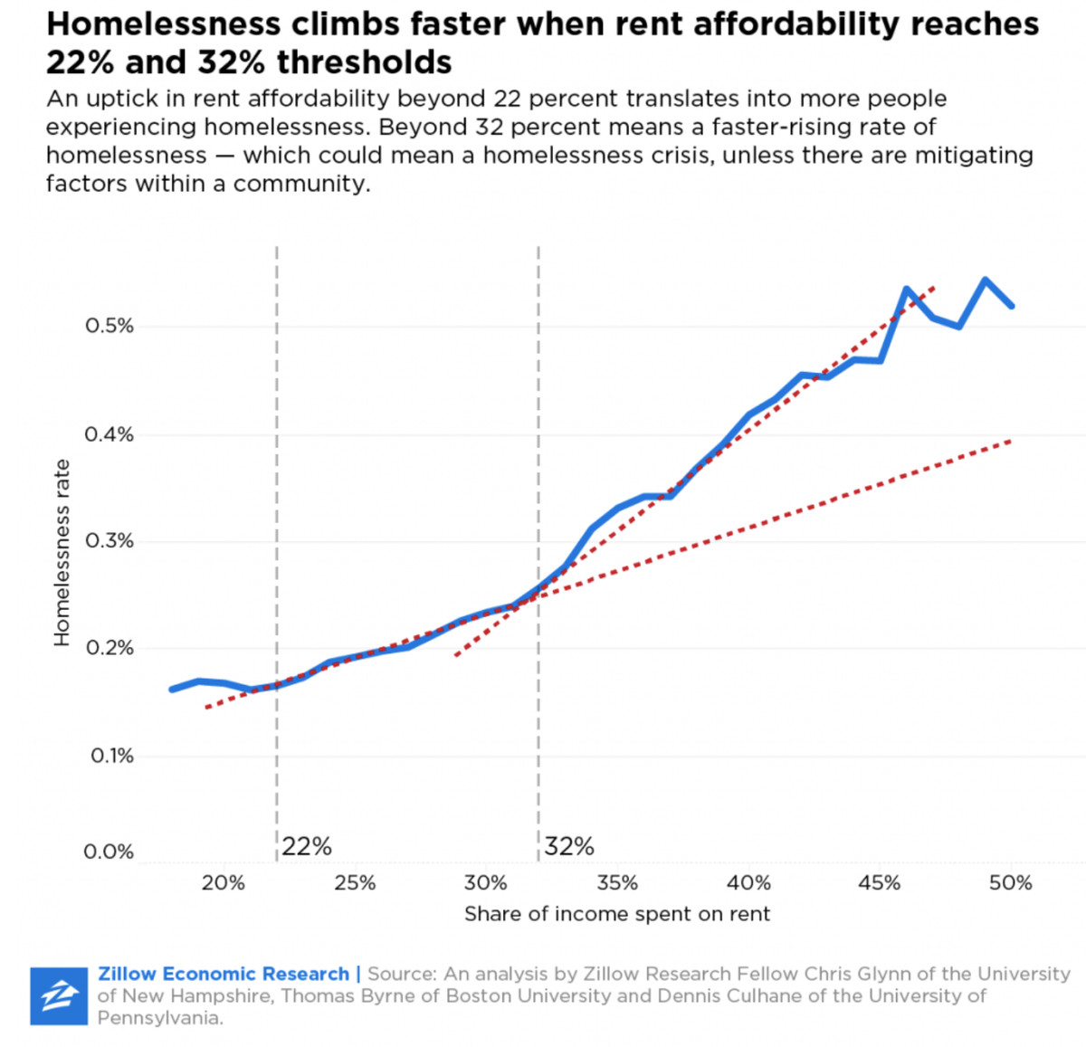A chart showing a correlation between levels of homelessness and a lack of area rent affordability.