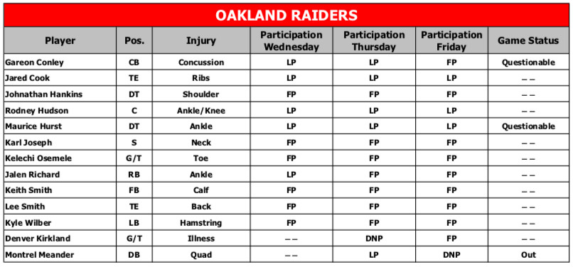 Chiefs vs. Raiders final injury report  Eric Berry is questionable ... 4e2b1ee73