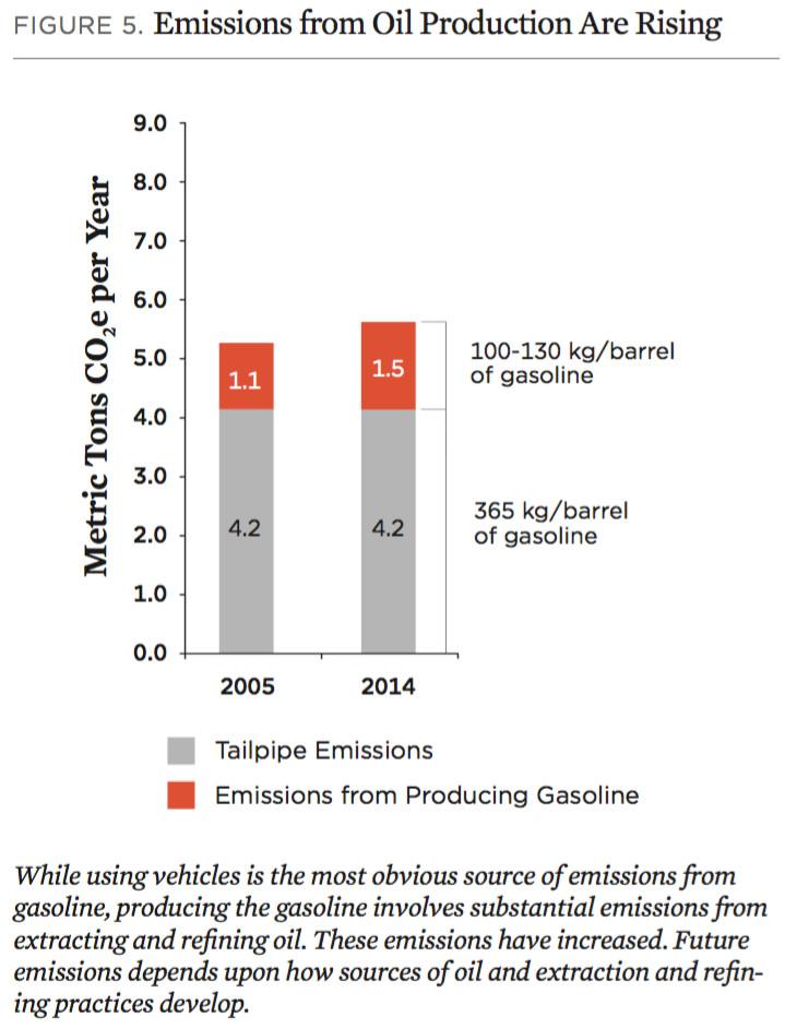 gasoline emissions