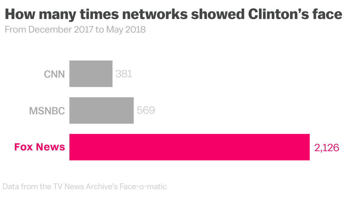 Fox News is still obsessed with Hillary Clinton nearly 2 years after