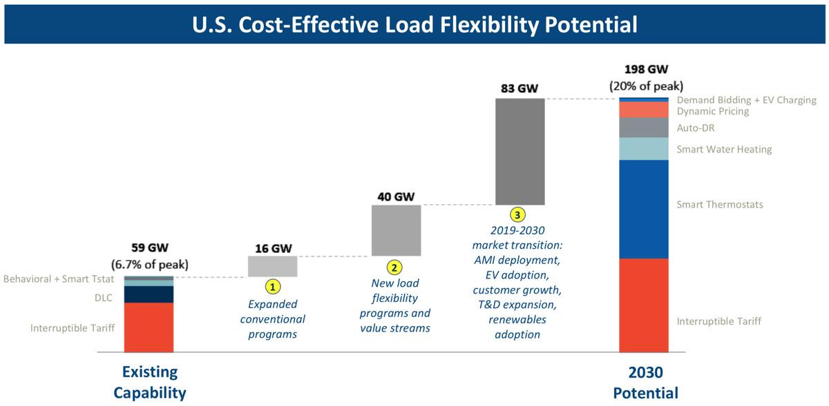 load flexibility market potential
