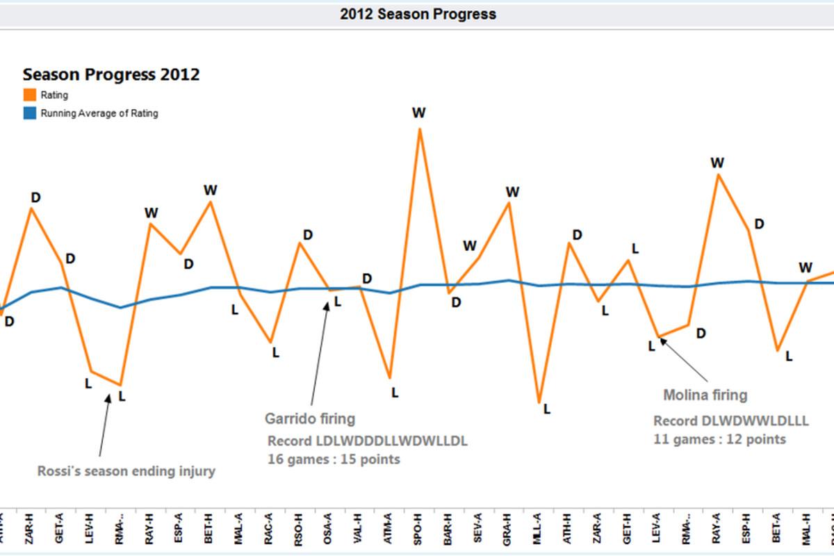 Villarreal Season progress