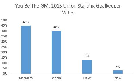 Union Goalkeeper vote