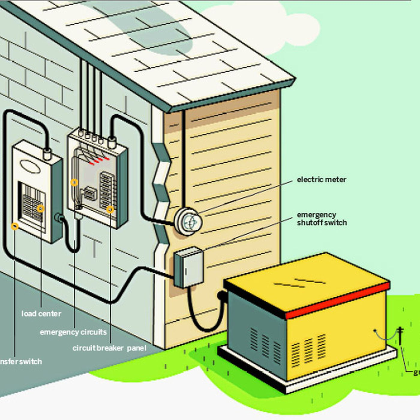 How to Install a Stand-by Generator - This Old House | Whole House Generator Wiring Diagram |  | This Old House