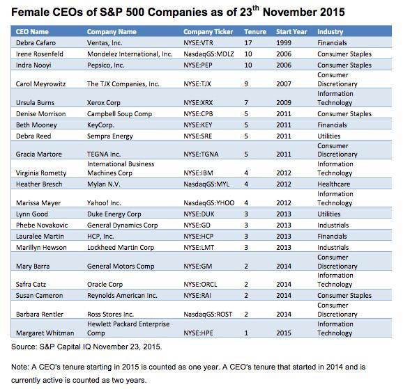 List of S&P female CEOs