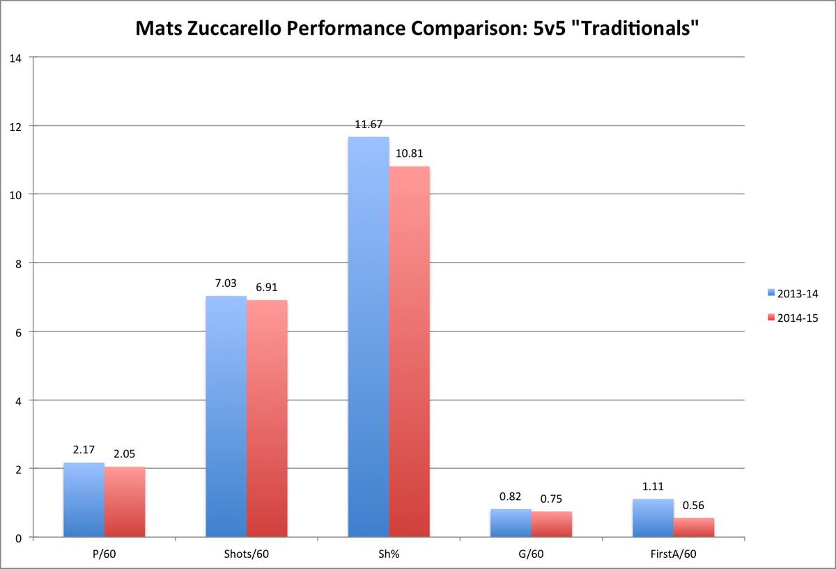 Zucc Traditionals