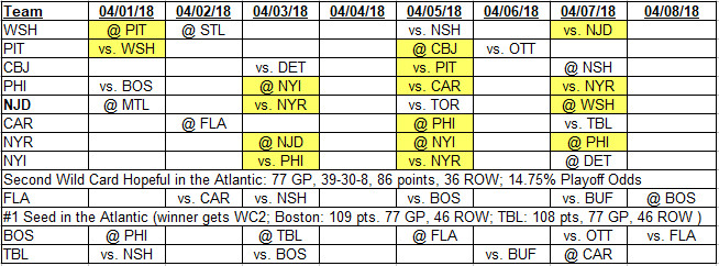 Team schedules for 4-1-2018 to 4-8-2018