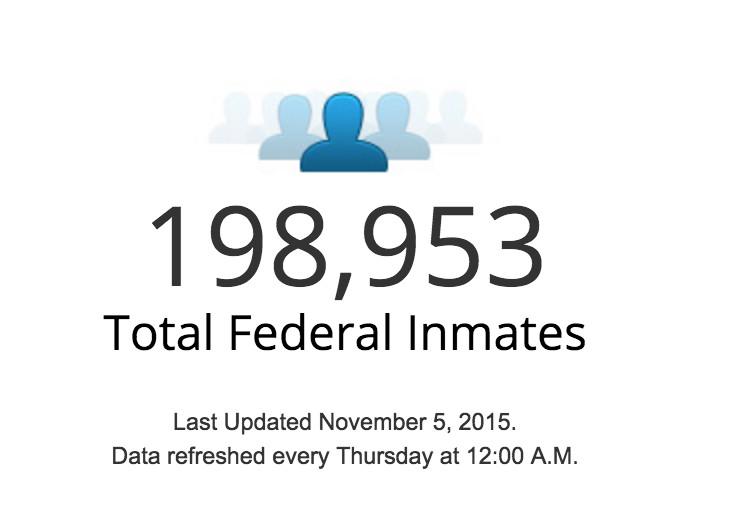 198,953 Total Federal Inmates, last updated November 5, 2015.