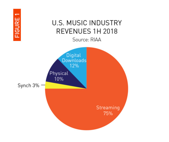 Streaming now accounts for 75 percent of music industry