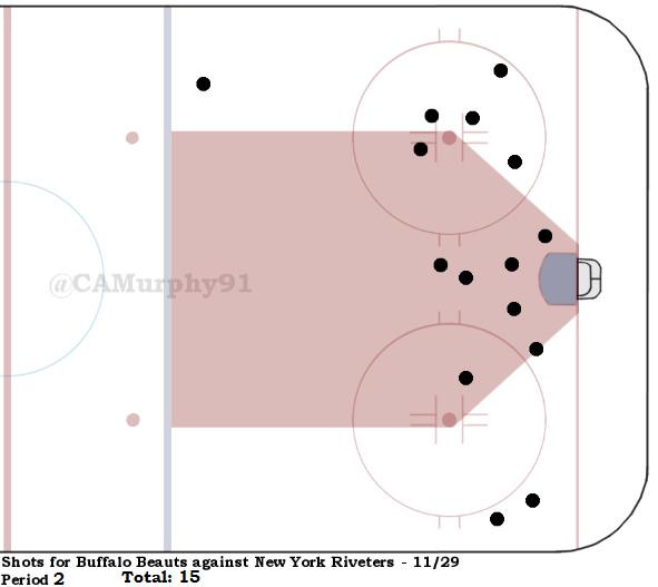 Beauts Shot Chart Pd. 2