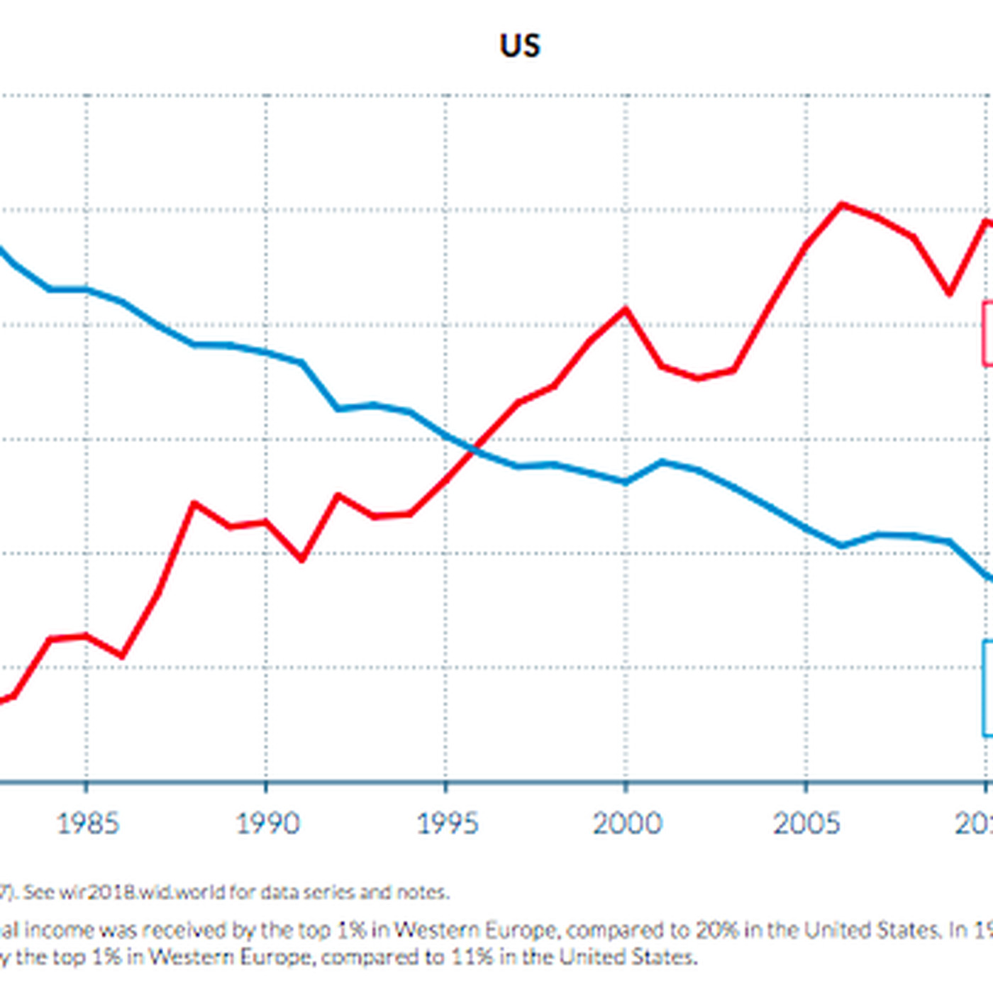 Income Inequality The Difference Between Us And Europe In One Chart Vox