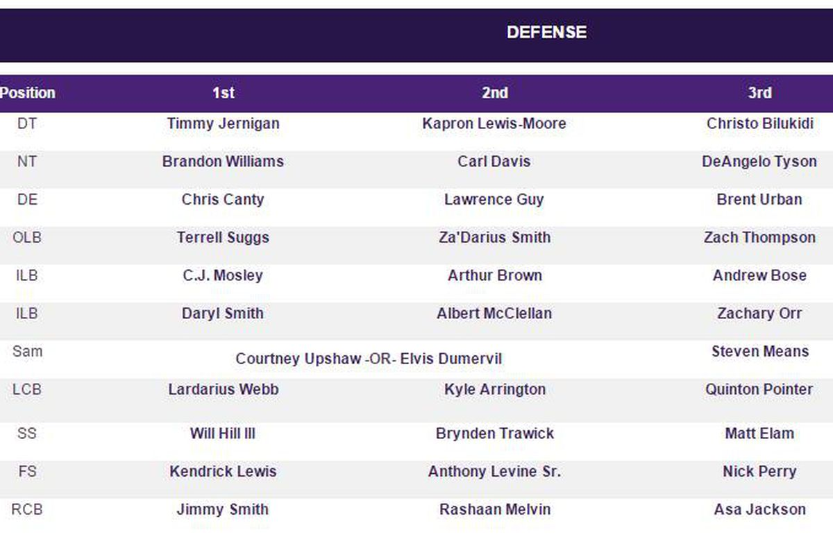 2017 Ravens Training Camp Defensive Depth Chart 1