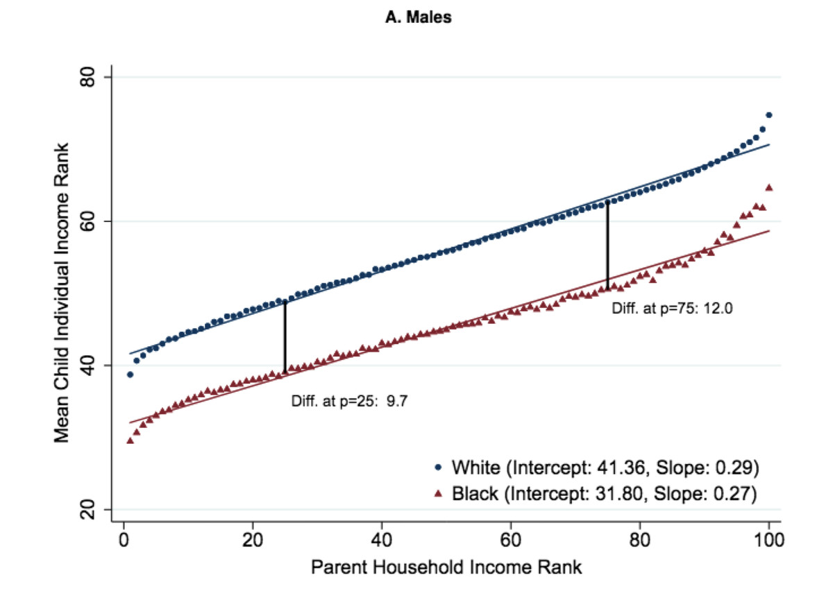 The massive new study on race and economic mobility in America