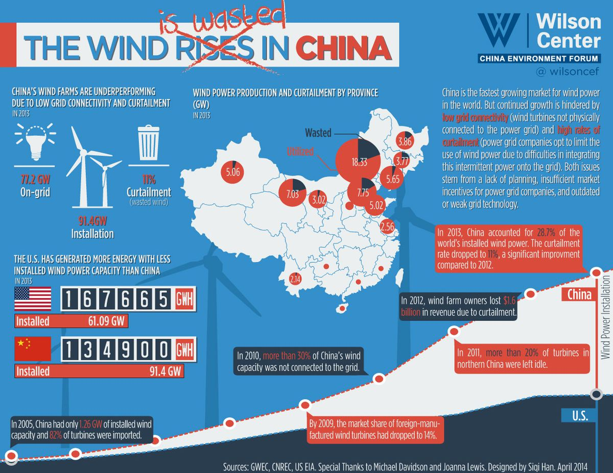 """An infographic on China's """"wasted wind"""" problem."""