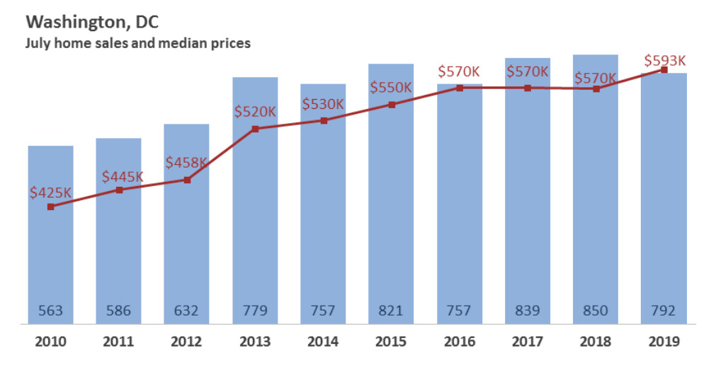 A bar graph showing median July home sales prices in D.C. from 2010 ($425K) to 2019 ($593K).