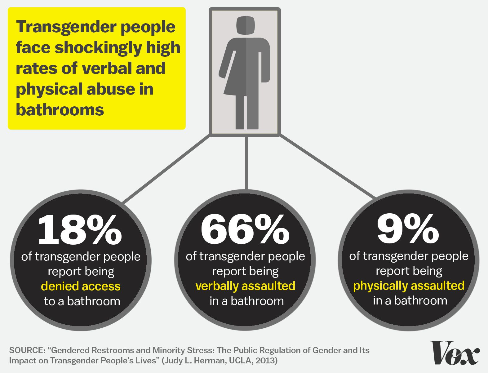 It's not just transgender people: public restrooms have ...