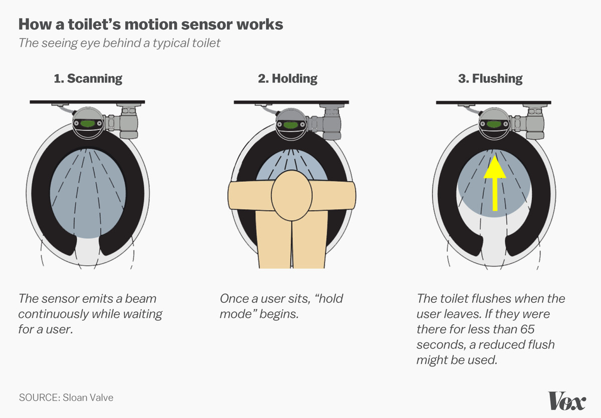 The truth about bathroom sensors (and why they fail so often) - Vox