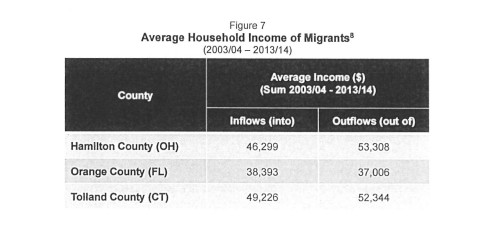UCF income cities