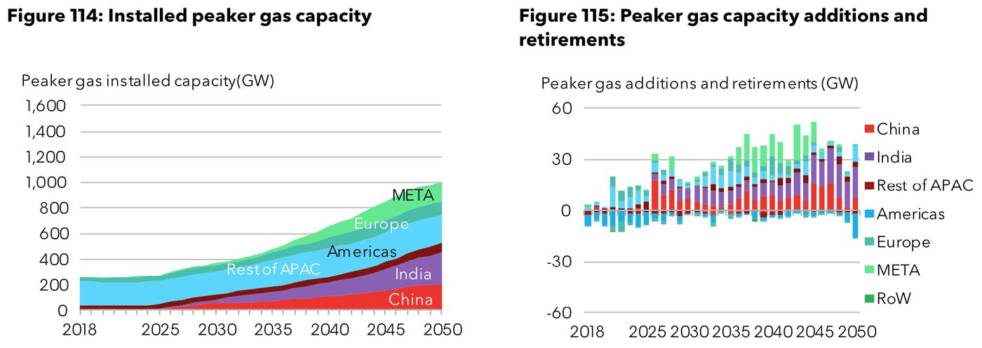 Renewable energy is catching up to natural gas much faster