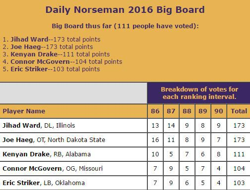 DN Big Board Spots 86-90