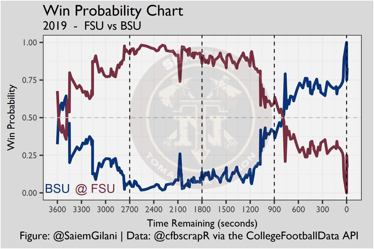 2019 Boise State at Florida State Win Probability Chart   Figure: @SaiemGilani