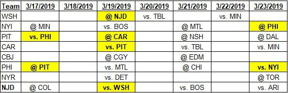 Team schedules for 3-17-2019 to 3-23-2019