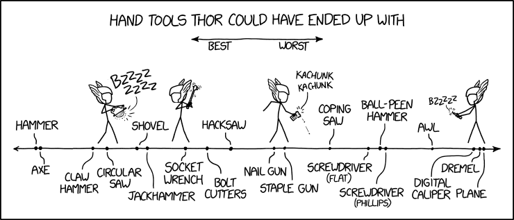 A chart ranking tools that Thor could have been associated with from best to worst, including hammer, circular saw, nail gun, digital caliper, and others.