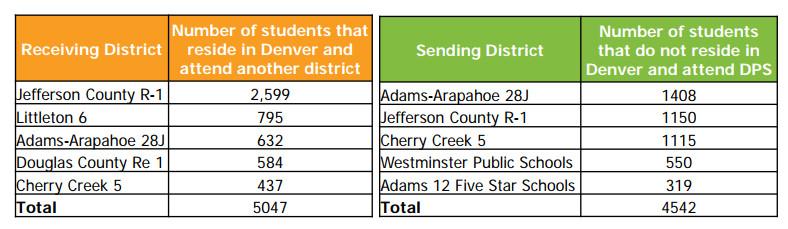 Credit: Denver Public Schools