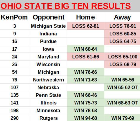 Ohio State Big Ten ledger