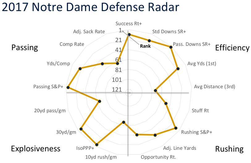 2017 Notre Dame defensive radar