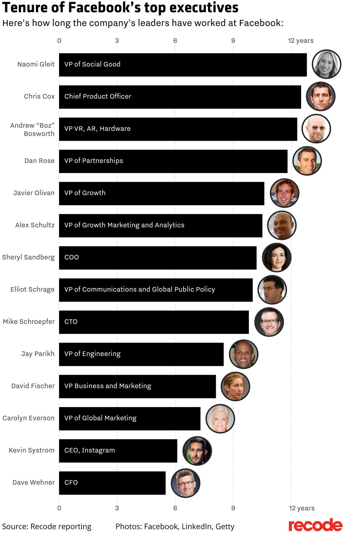 Facebook esta lleno de potenciales CEOs, pero ninguno abandona, ¿por que?