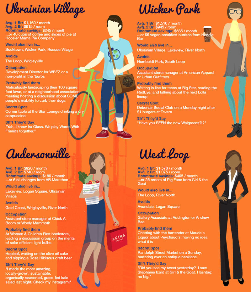 Meet The Typical Roommates Of Chicago Apartment List This Map Of Chicago Will Offend Pretty Much Everyone Curbed Chicago