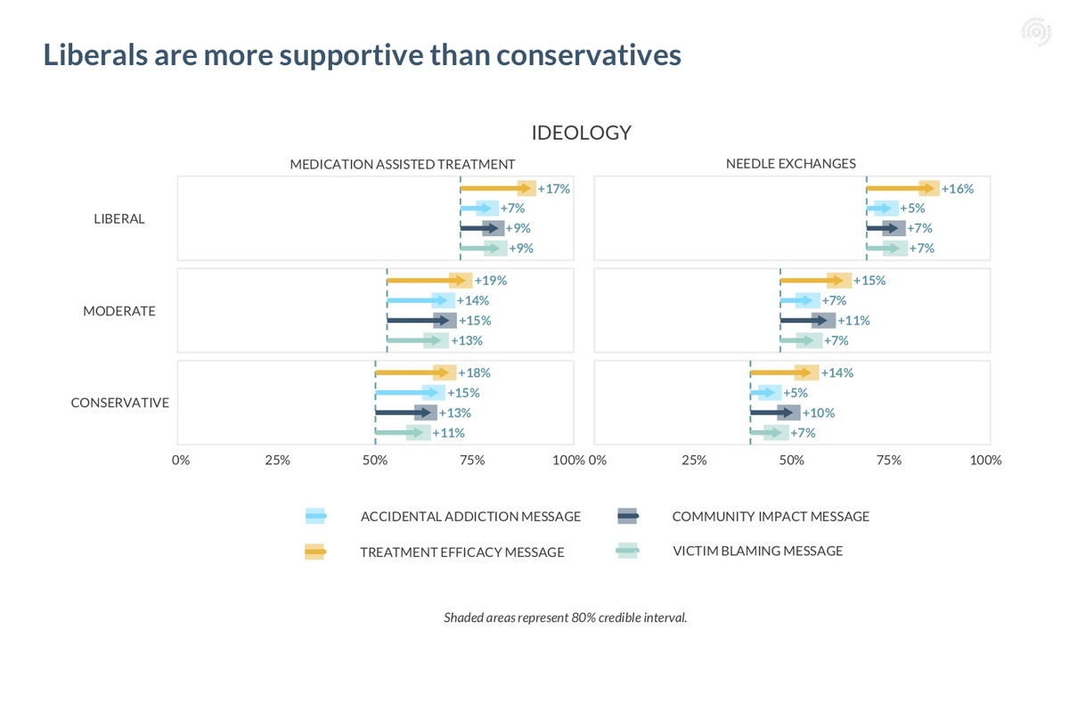 A chart showing the impact of different messages on support for policy responses to the opioid epidemic, by political ideology.