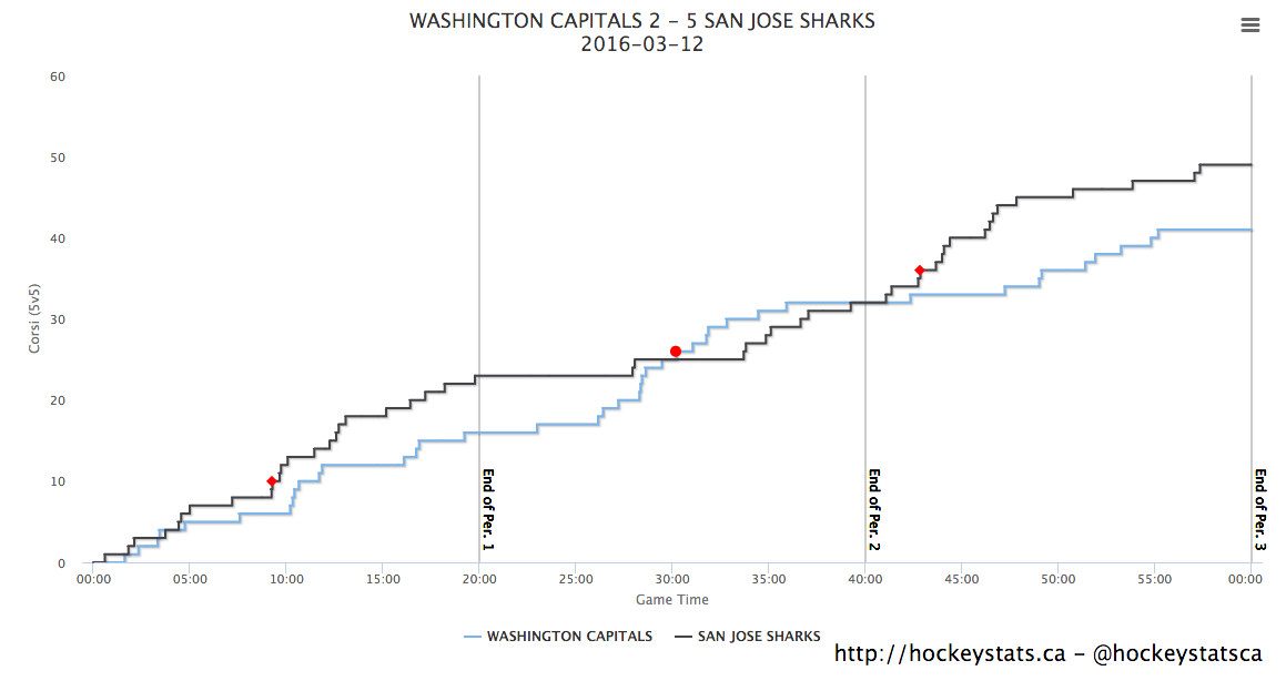 Sharks vs. Capitals ev corsi