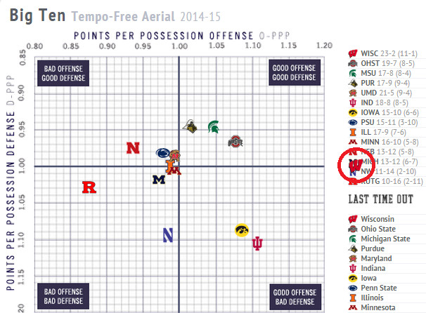 Wisconsin's Offense - Off The Chart
