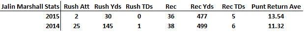 Marshall stats