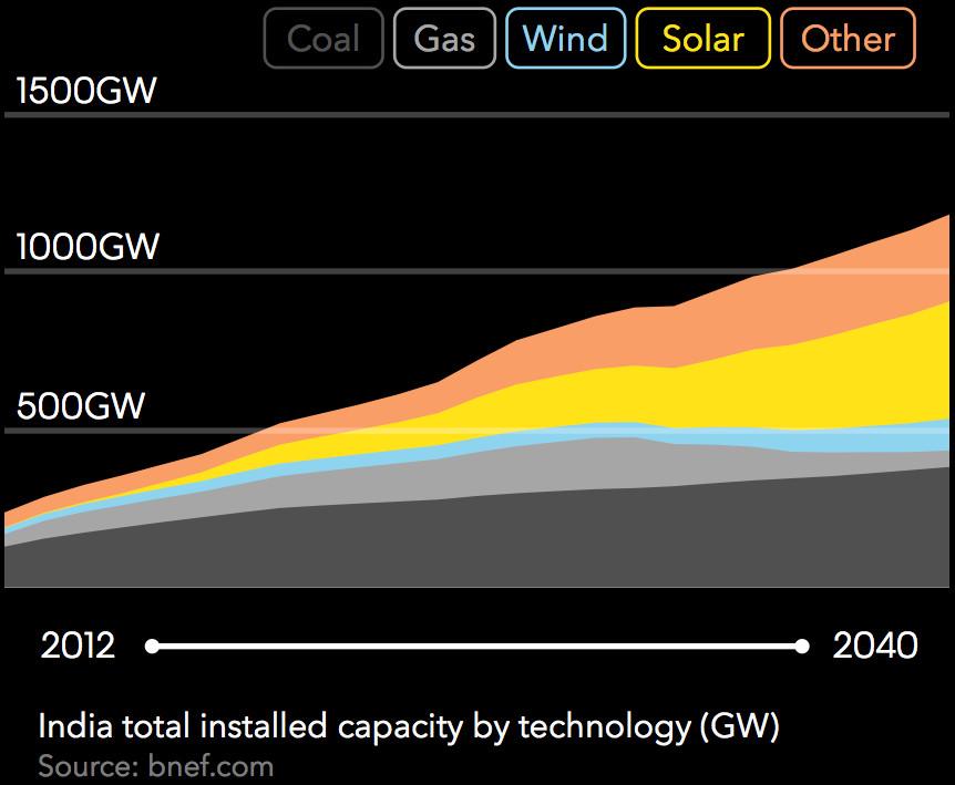 india capacity
