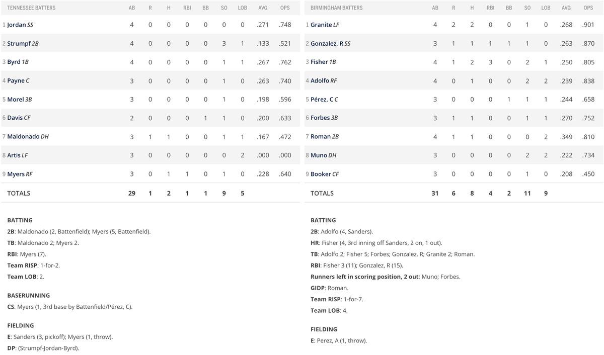 Batter line score