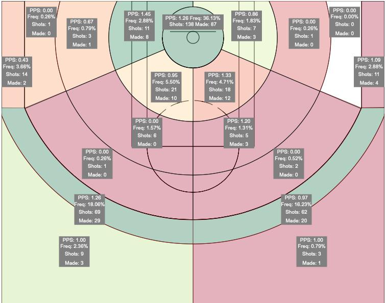 Aron Baynes 2019-20 shot chart