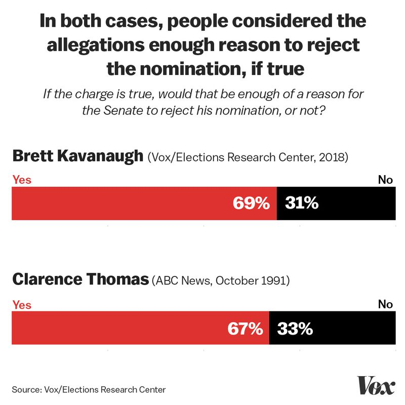 Harassment_reason__1_ Exclusive: We re-ran polls from 1991 about Anita Hill, this time about Christine Blasey Ford
