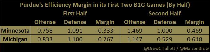 Purdue's Efficiency Margin - First Two B1G Games - By Half