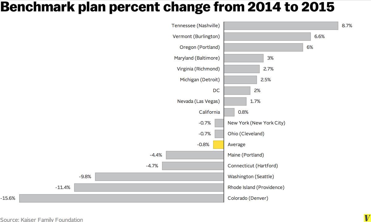 benchmark plan changes