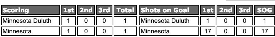 Score: Minnesota 1, Minnesota-Duluth 1; Shots: Minnesota-Duluth 1, Minnesota 17